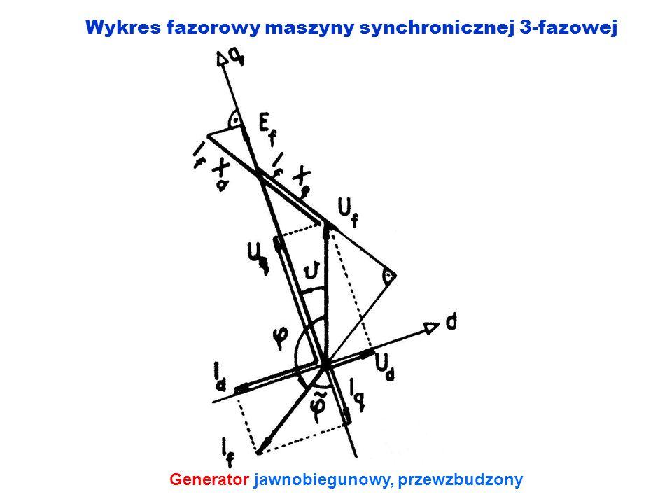 Wykres fazorowy maszyny synchronicznej 3-fazowej Generator jawnobiegunowy, przewzbudzony