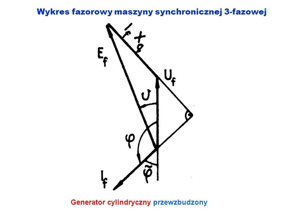 Wykres fazorowy maszyny synchronicznej 3-fazowej Generator cylindryczny przewzbudzony
