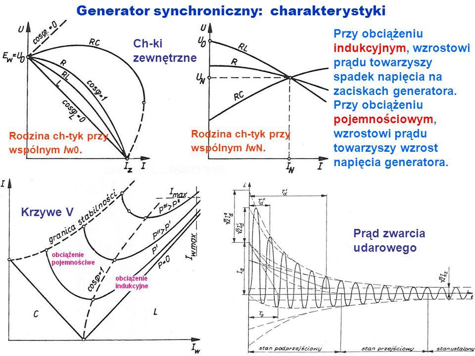 Generator synchroniczny: charakterystyki Przy obciążeniu indukcyjnym, wzrostowi prądu towarzyszy spadek napięcia na zaciskach generatora. Przy obciąże