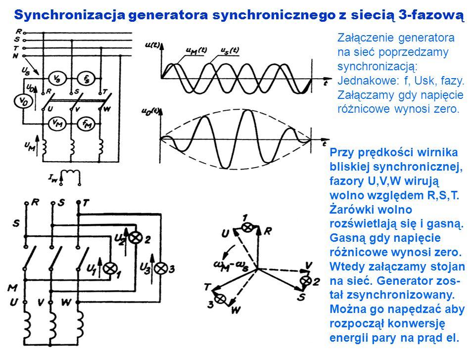 Synchronizacja generatora synchronicznego z siecią 3-fazową Załączenie generatora na sieć poprzedzamy synchronizacją: Jednakowe: f, Usk, fazy. Załącza
