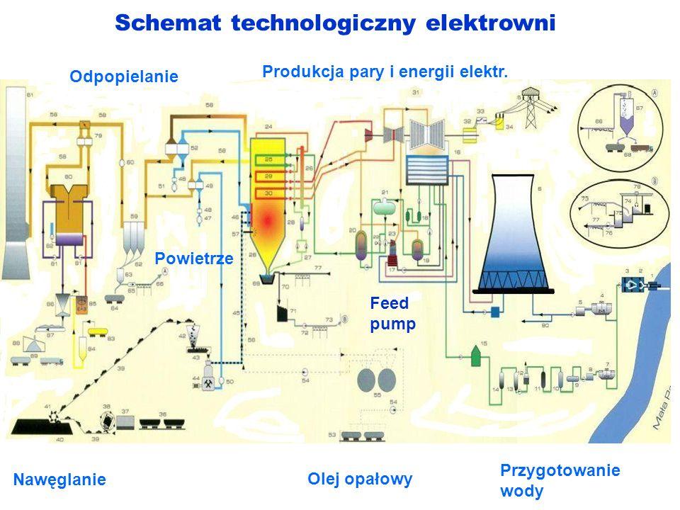 Schemat technologiczny elektrowni Przygotowanie wody Produkcja pary i energii elektr. Nawęglanie Powietrze Olej opałowy Odpopielanie Feed pump