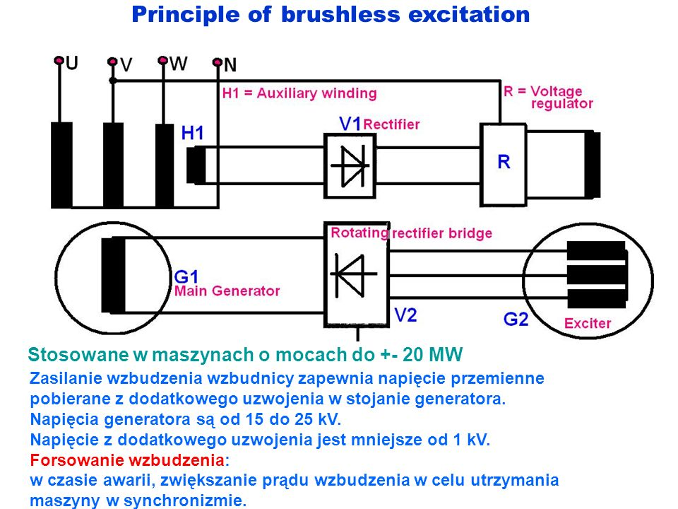 Principle of brushless excitation Zasilanie wzbudzenia wzbudnicy zapewnia napięcie przemienne pobierane z dodatkowego uzwojenia w stojanie generatora.