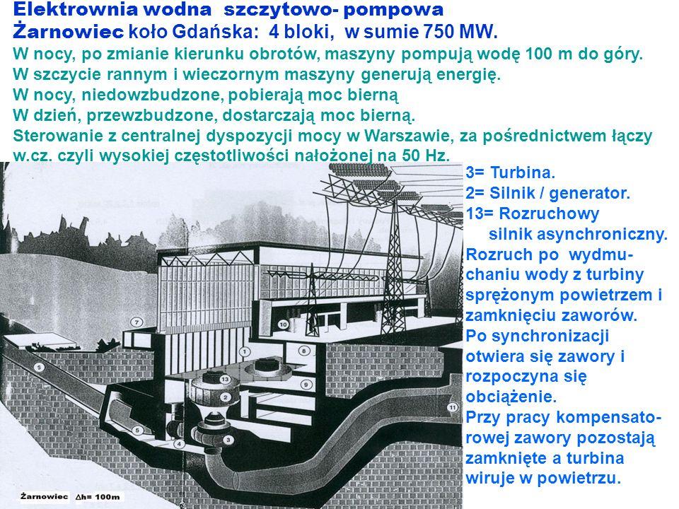 Elektrownia wodna szczytowo- pompowa Żarnowiec koło Gdańska: 4 bloki, w sumie 750 MW. W nocy, po zmianie kierunku obrotów, maszyny pompują wodę 100 m