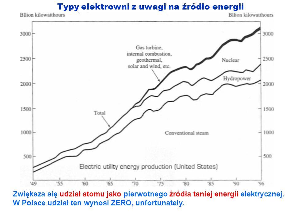Typy elektrowni z uwagi na źródło energii Zwiększa się udział atomu jako pierwotnego źródła taniej energii elektrycznej. W Polsce udział ten wynosi ZE