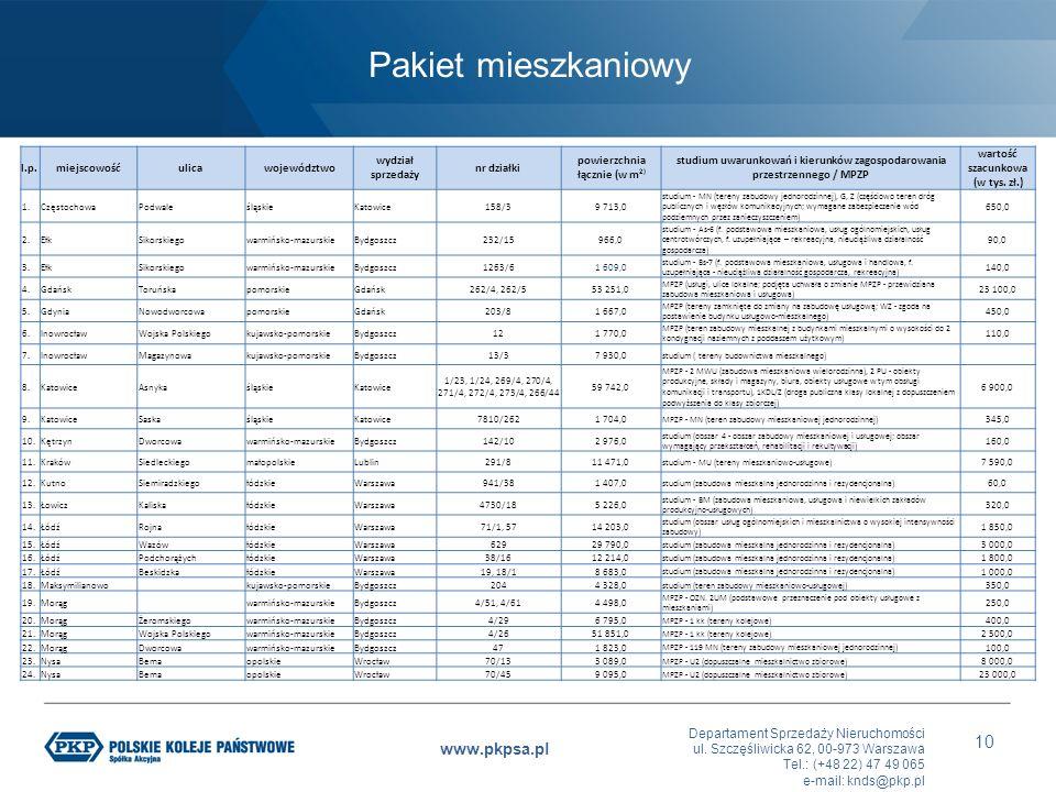 Departament Sprzedaży Nieruchomości ul. Szczęśliwicka 62, 00-973 Warszawa Tel.: (+48 22) 47 49 065 e-mail: knds@pkp.pl www.pkpsa.pl 10 l.p.miejscowość