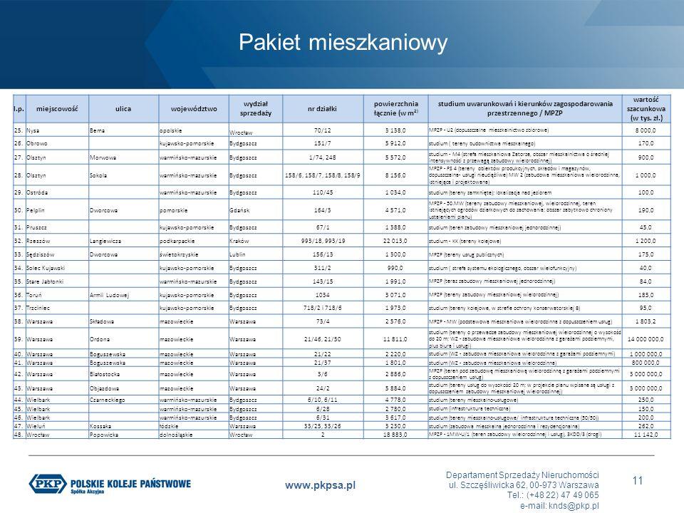 Departament Sprzedaży Nieruchomości ul. Szczęśliwicka 62, 00-973 Warszawa Tel.: (+48 22) 47 49 065 e-mail: knds@pkp.pl www.pkpsa.pl 11 l.p.miejscowość