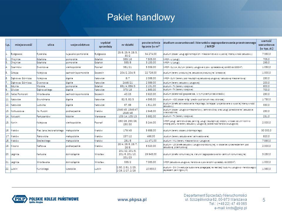 Departament Sprzedaży Nieruchomości ul. Szczęśliwicka 62, 00-973 Warszawa Tel.: (+48 22) 47 49 065 e-mail: knds@pkp.pl www.pkpsa.pl Pakiet handlowy 5