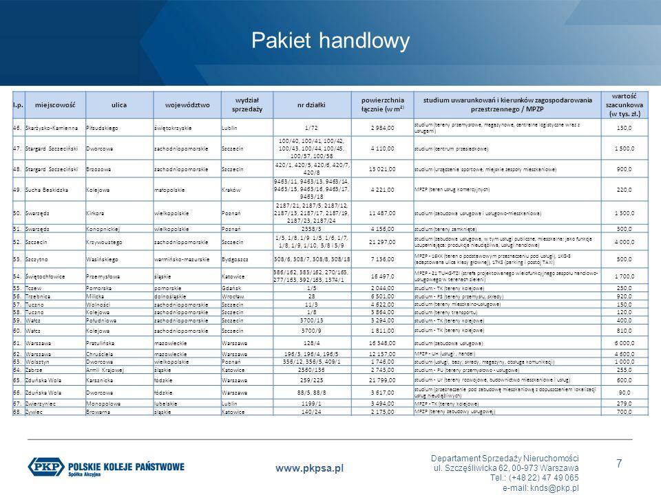 Departament Sprzedaży Nieruchomości ul. Szczęśliwicka 62, 00-973 Warszawa Tel.: (+48 22) 47 49 065 e-mail: knds@pkp.pl www.pkpsa.pl 7 l.p.miejscowośću