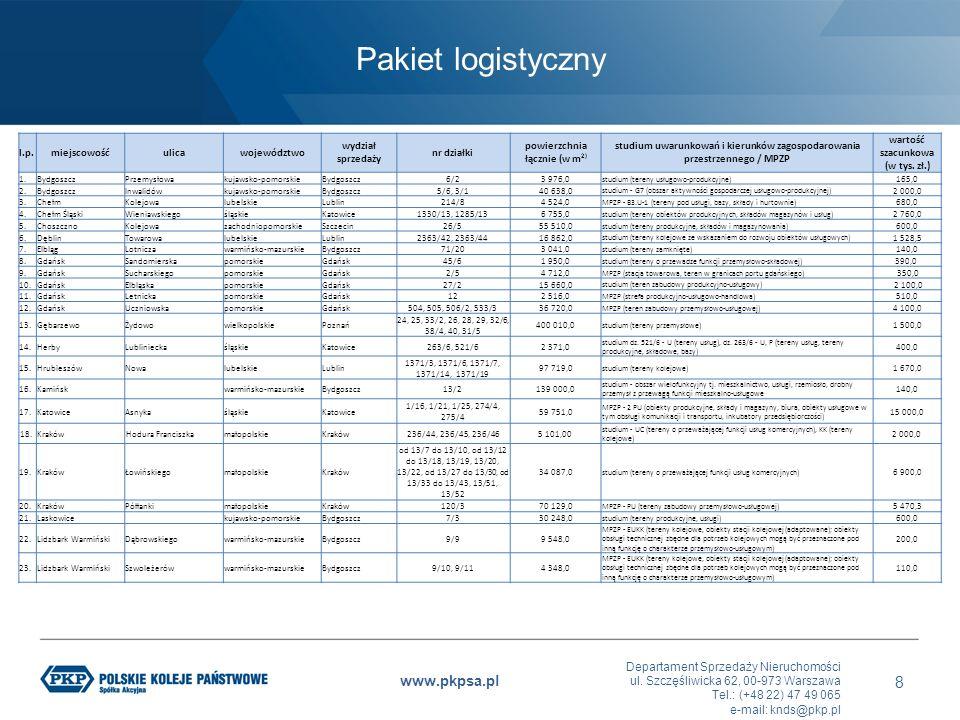 Departament Sprzedaży Nieruchomości ul. Szczęśliwicka 62, 00-973 Warszawa Tel.: (+48 22) 47 49 065 e-mail: knds@pkp.pl www.pkpsa.pl Pakiet logistyczny