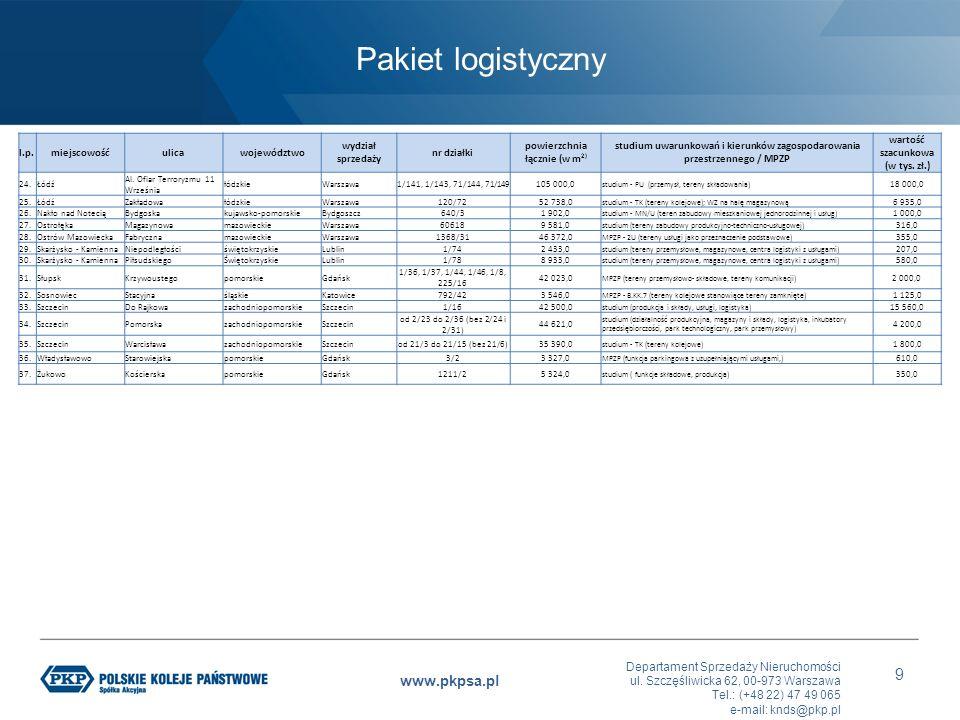 Departament Sprzedaży Nieruchomości ul. Szczęśliwicka 62, 00-973 Warszawa Tel.: (+48 22) 47 49 065 e-mail: knds@pkp.pl www.pkpsa.pl 9 l.p.miejscowośću
