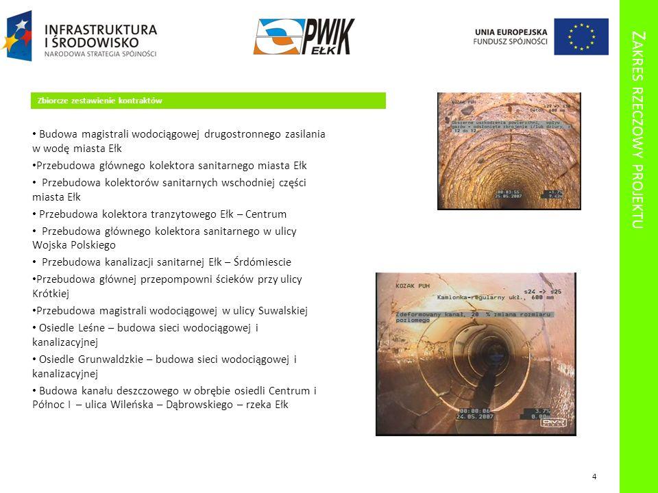 Z AKRES RZECZOWY PROJEKTU Zbiorcze zestawienie kontraktów Efekty: budowa magistrali drugostronnego zasilania miasta w wodę – 3,1 km budowa około 6 km nowej kanalizacji sanitarnej grawitacyjnej budowa 4,1 km sieci wodociągowej przebudowa około 2 km istniejącej sieci wodociągowej przebudowa 19 km istniejącej kanalizacji sanitarnej budowę 2 pompowni ścieków i modernizację głównej przepompowni ścieków dla miasta Ełk budowę kanalizacji deszczowej o długości około 6 km Ogółem: ok 40 km sieci 5