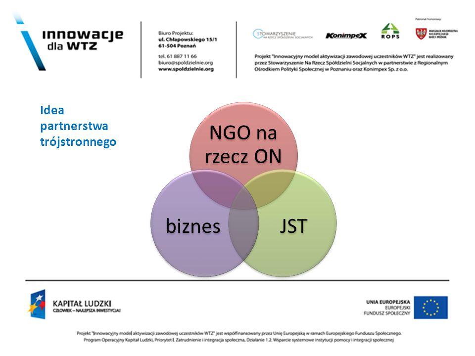 NGO na rzecz ON JSTbiznes Idea partnerstwa trójstronnego