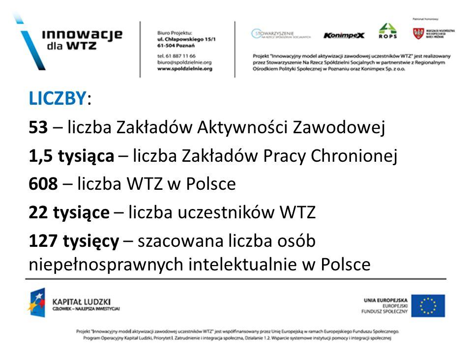 m LICZBY: 53 – liczba Zakładów Aktywności Zawodowej 1,5 tysiąca – liczba Zakładów Pracy Chronionej 608 – liczba WTZ w Polsce 22 tysiące – liczba uczes