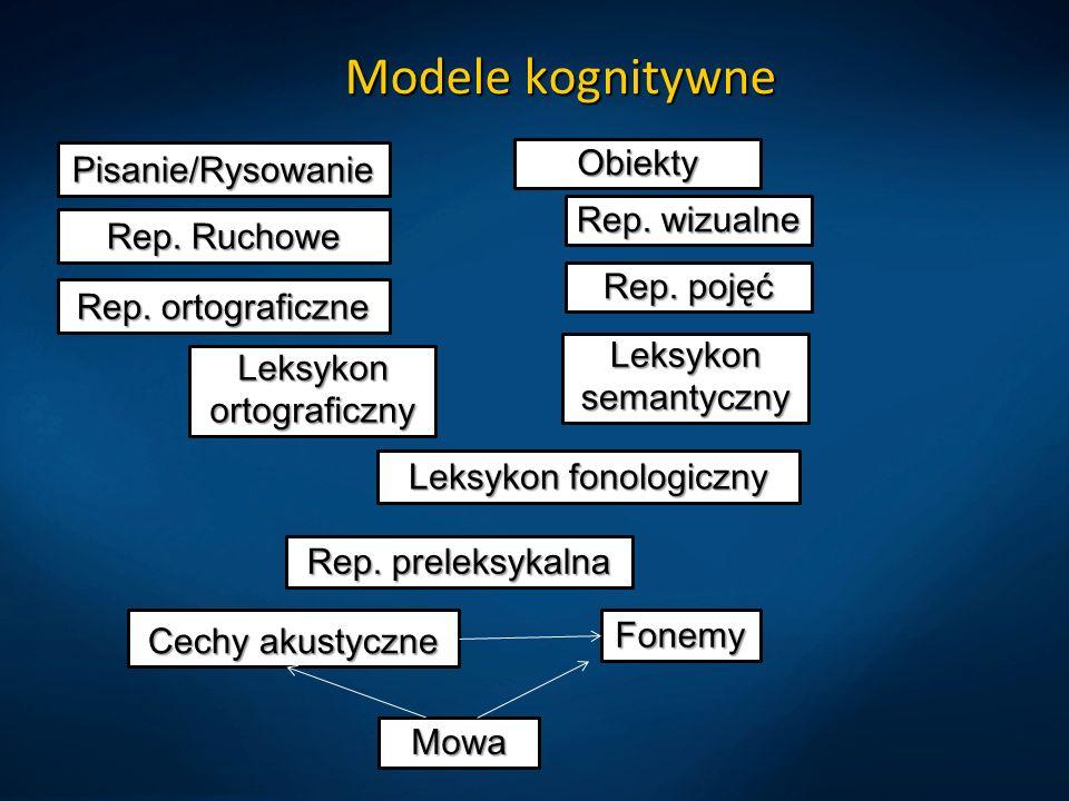 Modele kognitywne Mowa Rep. preleksykalna Cechy akustyczne Fonemy Leksykon fonologiczny Leksykon ortograficzny Leksykon semantyczny Rep. ortograficzne
