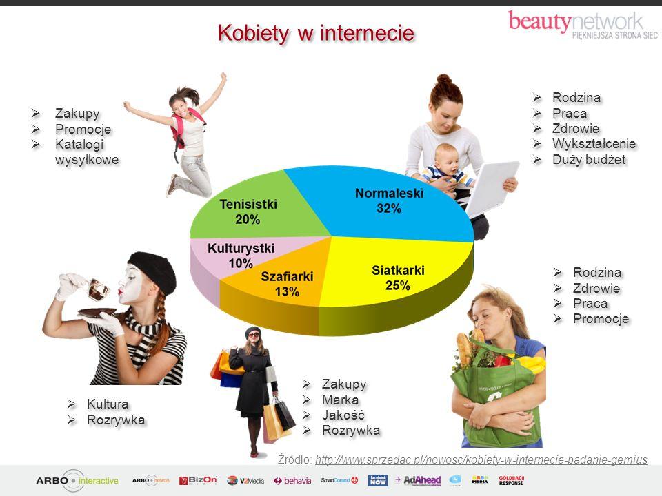 Źródło: http://manager.money.pl/styl/media/artykul/kobiety;dominuja;w;internecie,178,0,237746.html Wśród użytkowników internetu dominują kobiety – stanowią 53% całkowitej liczby internautów.