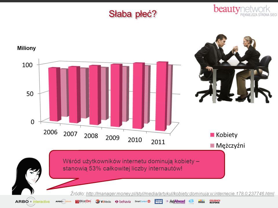 Źródło: http://manager.money.pl/styl/media/artykul/kobiety;dominuja;w;internecie,178,0,237746.html Wśród użytkowników internetu dominują kobiety – sta