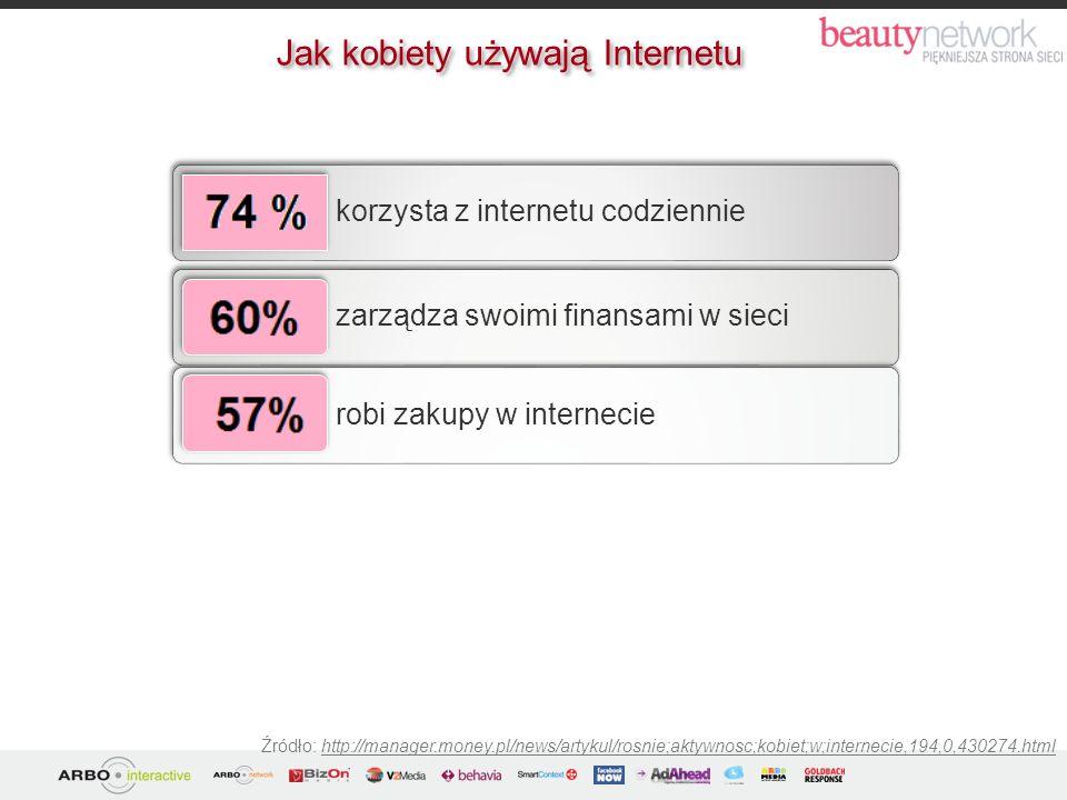 Źródło: http://manager.money.pl/news/artykul/rosnie;aktywnosc;kobiet;w;internecie,194,0,430274.html korzysta z internetu codziennie zarządza swoimi fi
