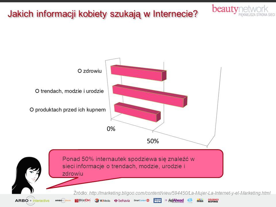 Źródło: http://marketing.bligoo.com/content/view/594450/La-Mujer-La-Internet-y-el-Marketing.html Ponad 50% internautek spodziewa się znaleźć w sieci i