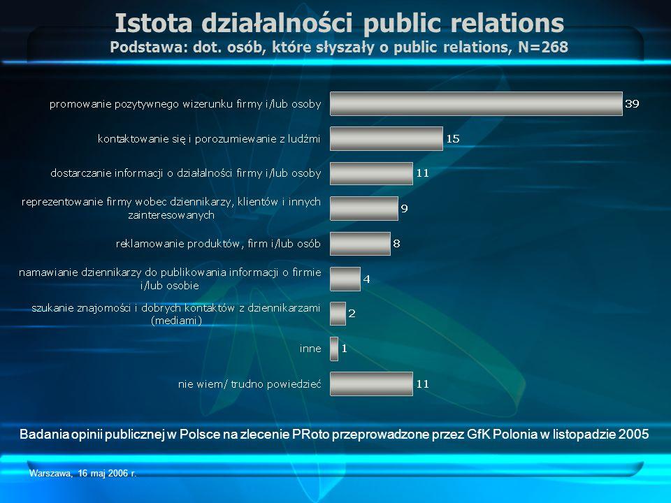 Warszawa, 16 maj 2006 r. Istota działalności public relations Podstawa: dot. osób, które słyszały o public relations, N=268 Badania opinii publicznej