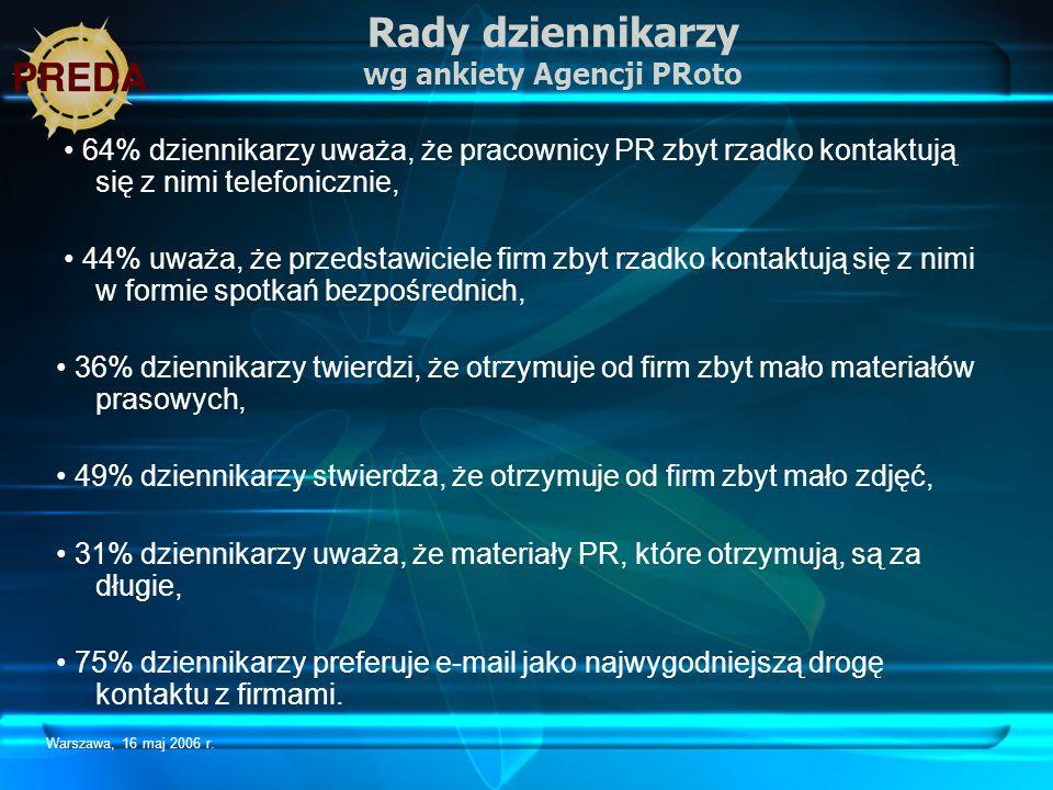 Warszawa, 16 maj 2006 r. Rady dziennikarzy wg ankiety Agencji PRoto 64% dziennikarzy uważa, że pracownicy PR zbyt rzadko kontaktują się z nimi telefon