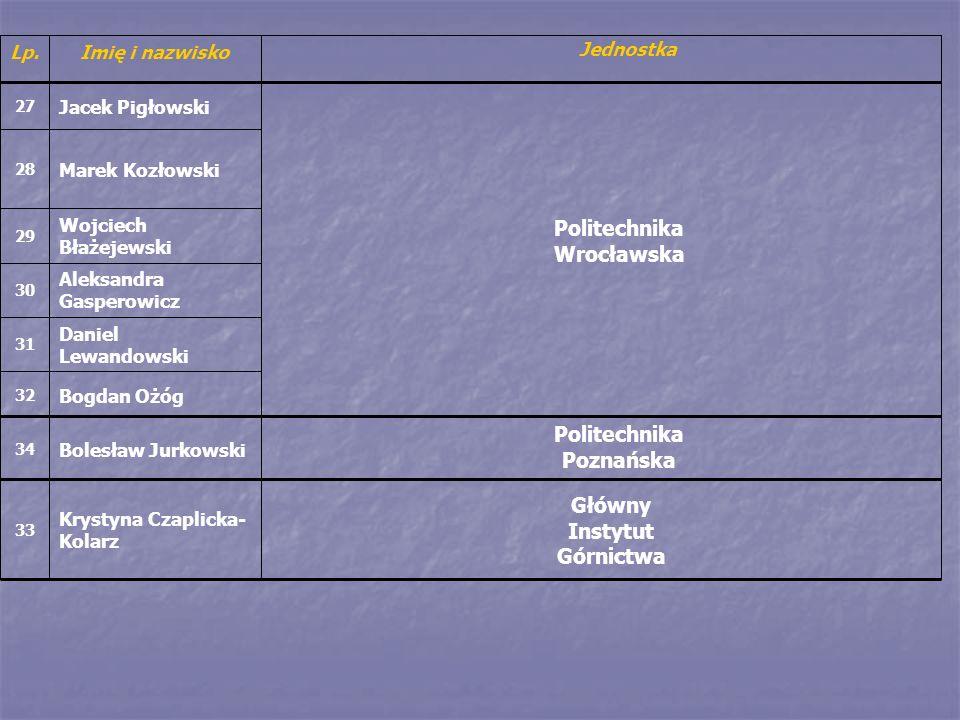 Politechnika Poznańska Bolesław Jurkowski 34 Główny Instytut Górnictwa Krystyna Czaplicka- Kolarz 33 Bogdan Ożóg 32 Daniel Lewandowski 31 Aleksandra G
