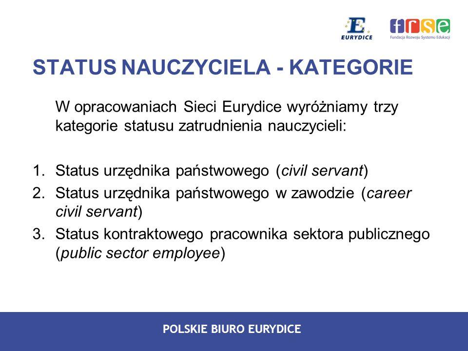 POLSKIE BIURO EURYDICE STATUS NAUCZYCIELA - KATEGORIE W opracowaniach Sieci Eurydice wyróżniamy trzy kategorie statusu zatrudnienia nauczycieli: 1.Sta