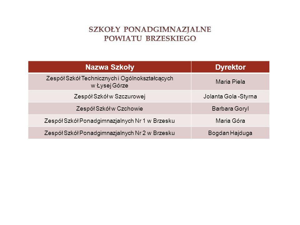 Typy szkół: Liceum Ogólnokształcące im.Kardynała Stefana Wyszyńskiego – 3 letnie Technikum im.