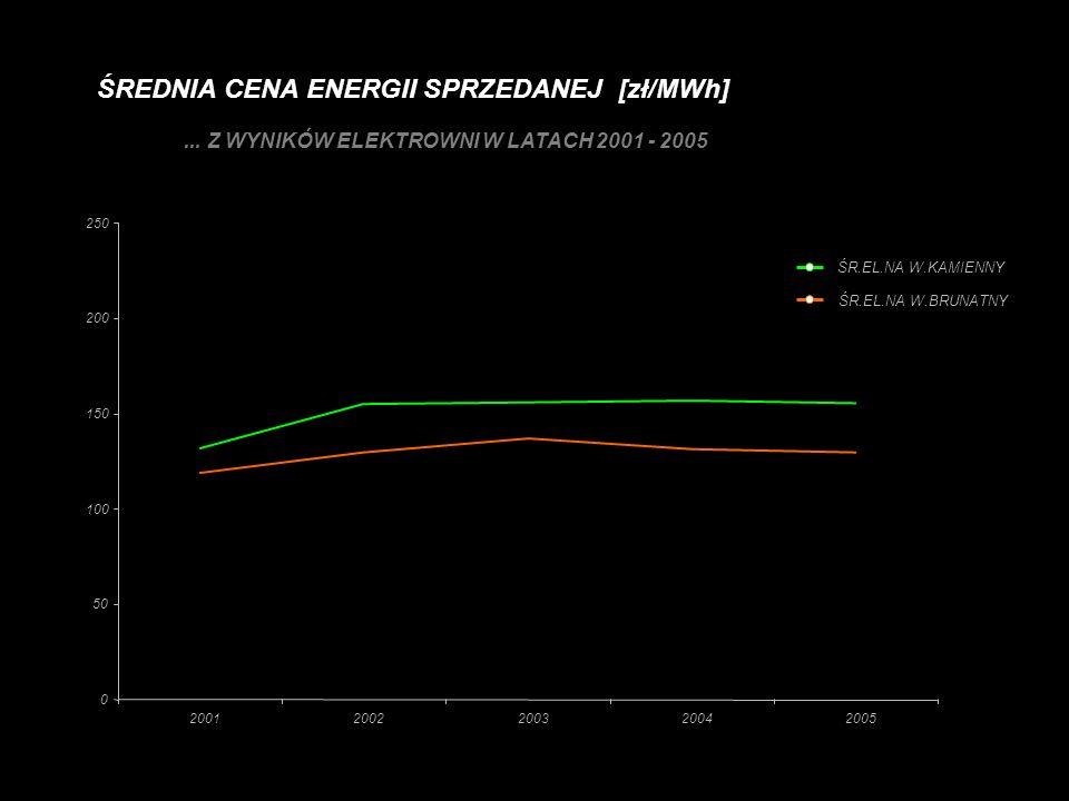ŚREDNIA CENA ENERGII SPRZEDANEJ [zł/MWh] 0 50 100 150 200 250 20012002200320042005 ŚR.EL.NA W.BRUNATNY ŚR.EL.NA W.KAMIENNY... Z WYNIKÓW ELEKTROWNI W L