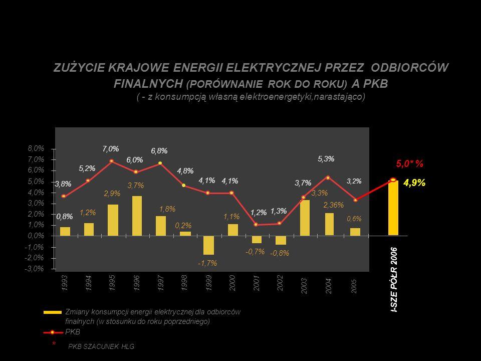ZUŻYCIE KRAJOWE ENERGII ELEKTRYCZNEJ PRZEZ ODBIORCÓW FINALNYCH (PORÓWNANIE ROK DO ROKU) A PKB ( - z konsumpcją własną elektroenergetyki,narastająco) -