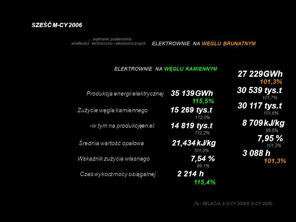 ELEKTROWNIE NA WĘGLU BRUNATNYM... wybrane porównania wielkości techniczno – ekonomicznych Produkcja energii elektrycznej 27 229GWh 101,3% Zużycie węgl