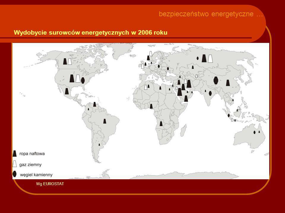 Wydobycie surowców energetycznych w 2006 roku bezpieczeństwo energetyczne … Wg EUROSTAT