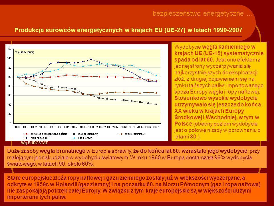 Produkcja surowców energetycznych w krajach EU (UE-27) w latach 1990-2007 bezpieczeństwo energetyczne … Wydobycie węgla kamiennego w krajach UE (UE-15) systematycznie spada od lat 60.
