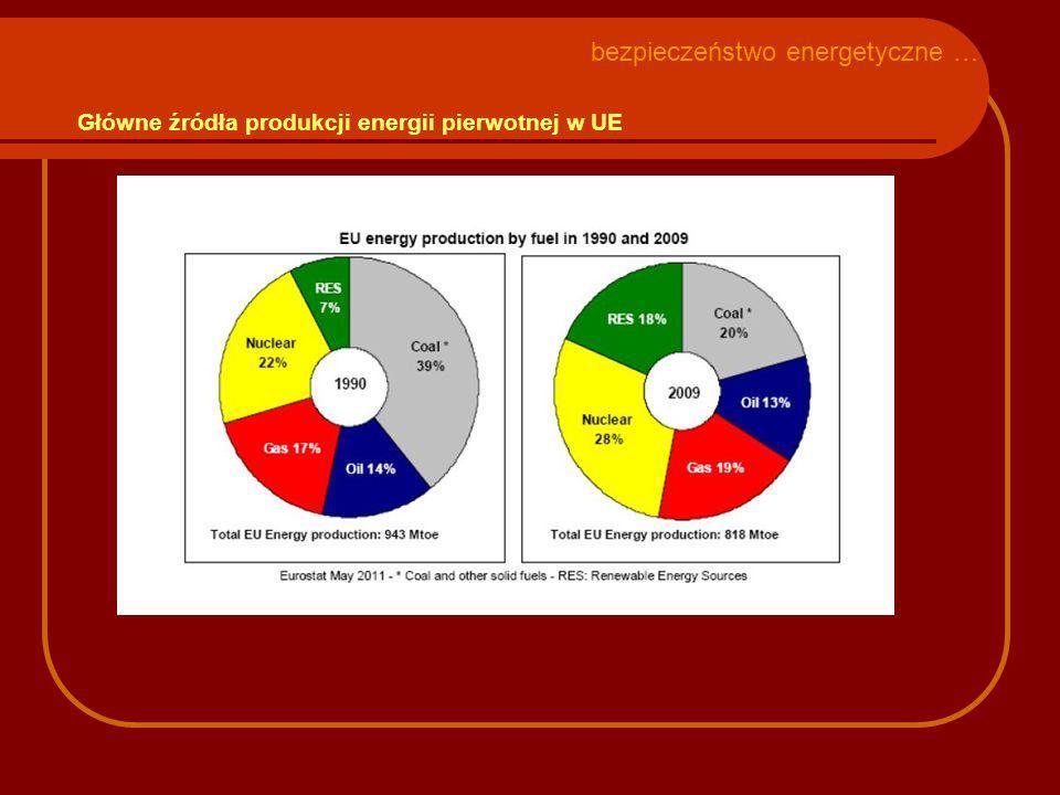 Główne źródła produkcji energii pierwotnej w UE bezpieczeństwo energetyczne …