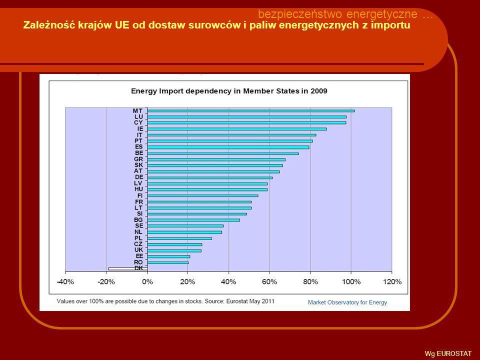 Zależność krajów UE od dostaw surowców i paliw energetycznych z importu bezpieczeństwo energetyczne … Wg EUROSTAT