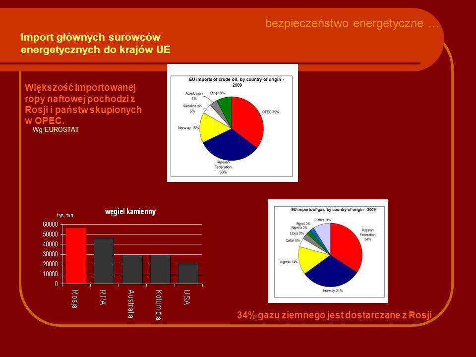 Import głównych surowców energetycznych do krajów UE Większość importowanej ropy naftowej pochodzi z Rosji i państw skupionych w OPEC. 34% gazu ziemne