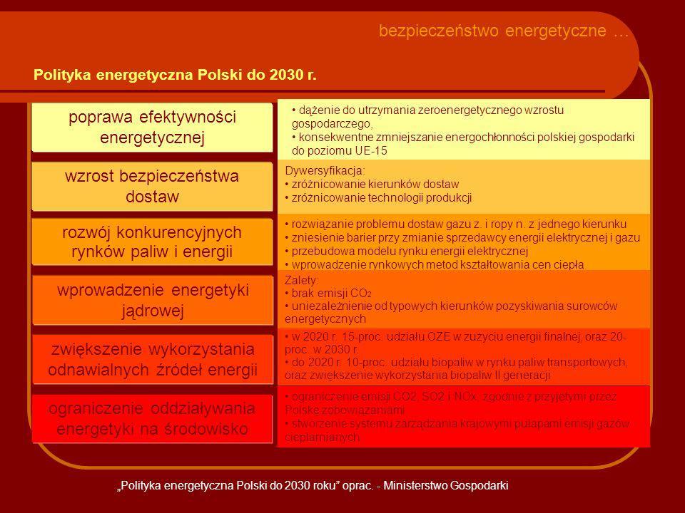 Polityka energetyczna Polski do 2030 r. wprowadzenie energetyki jądrowej poprawa efektywności energetycznej rozwój konkurencyjnych rynków paliw i ener