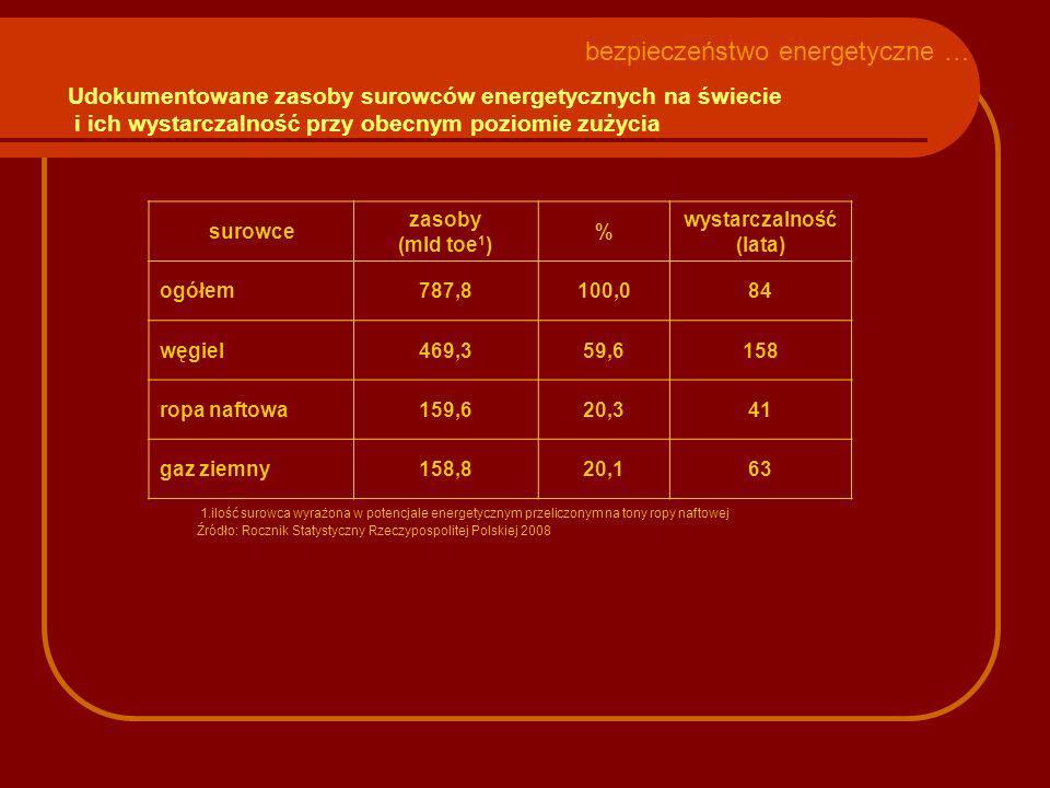 Udokumentowane zasoby surowców energetycznych na świecie i ich wystarczalność przy obecnym poziomie zużycia surowce zasoby (mld toe 1 ) % wystarczalno