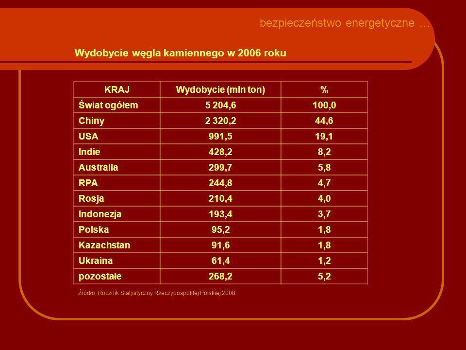 Wydobycie węgla kamiennego w 2006 roku KRAJWydobycie (mln ton)% Świat ogółem5 204,6100,0 Chiny2 320,244,6 USA991,519,1 Indie428,28,2 Australia299,75,8 RPA244,84,7 Rosja210,44,0 Indonezja193,43,7 Polska95,21,8 Kazachstan91,61,8 Ukraina61,41,2 pozostałe268,25,2 Źródło: Rocznik Statystyczny Rzeczypospolitej Polskiej 2008 bezpieczeństwo energetyczne …