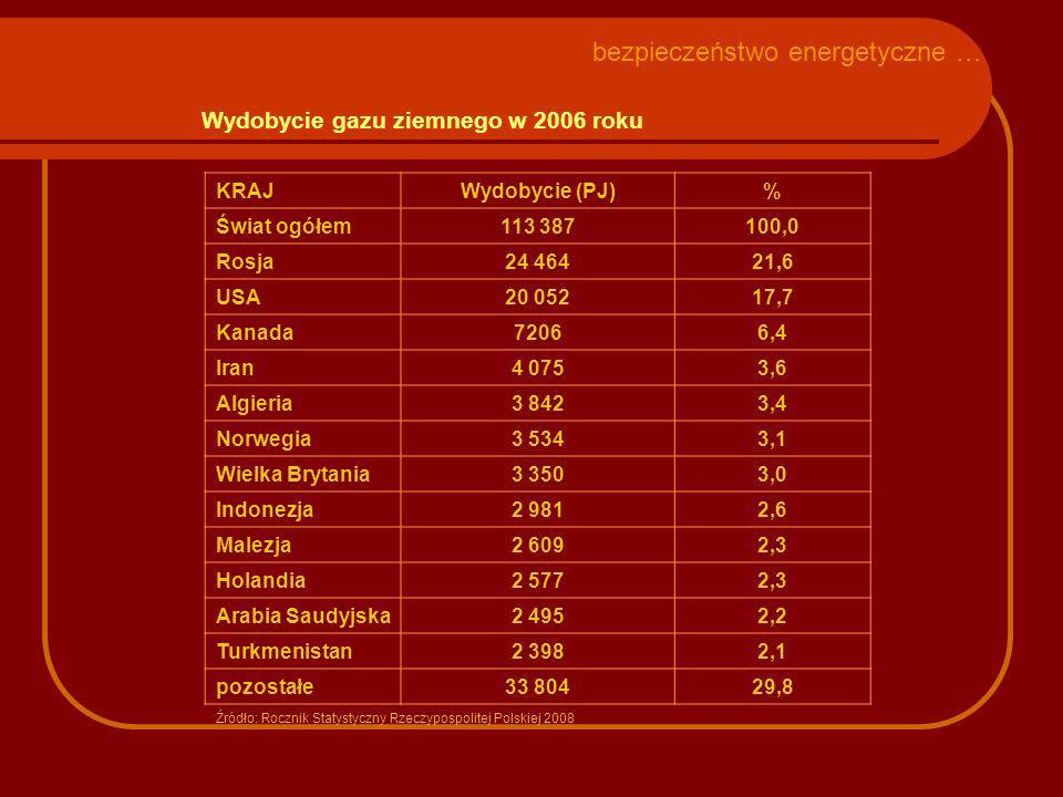 Wydobycie gazu ziemnego w 2006 roku KRAJWydobycie (PJ)% Świat ogółem113 387100,0 Rosja24 464 21,6 USA20 052 17,7 Kanada72066,4 Iran4 0753,6 Algieria3 8423,4 Norwegia3 5343,1 Wielka Brytania3 3503,0 Indonezja2 9812,6 Malezja2 6092,3 Holandia2 5772,3 Arabia Saudyjska2 4952,2 Turkmenistan2 3982,1 pozostałe33 80429,8 Źródło: Rocznik Statystyczny Rzeczypospolitej Polskiej 2008