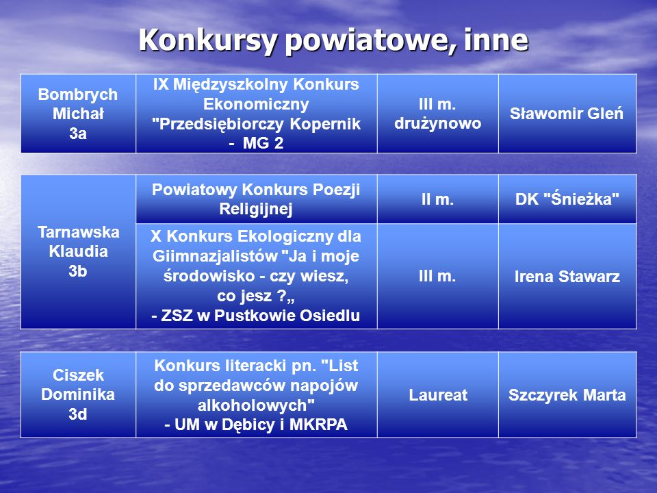 Konkursy powiatowe, inne Bombrych Michał 3a IX Międzyszkolny Konkurs Ekonomiczny