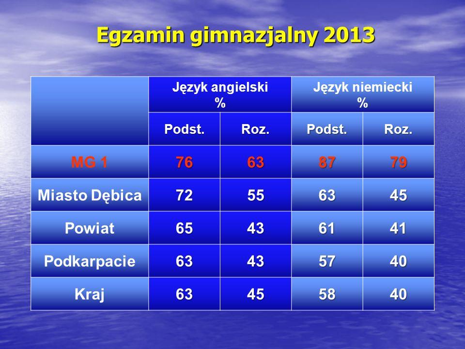 Egzamin gimnazjalny 2013 Język angielski % Język niemiecki % Podst.Roz.Podst.Roz. MG 176638779 Miasto Dębica72556345 Powiat65436141 Podkarpacie6343574
