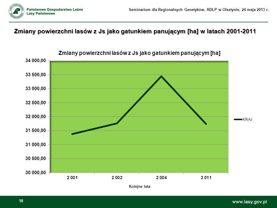 18 Kolejne lata Zmiany powierzchni lasów z Js jako gatunkiem panującym [ha] w latach 2001-2011 Seminarium dla Regionalnych Genetyków, RDLP w Olsztynie