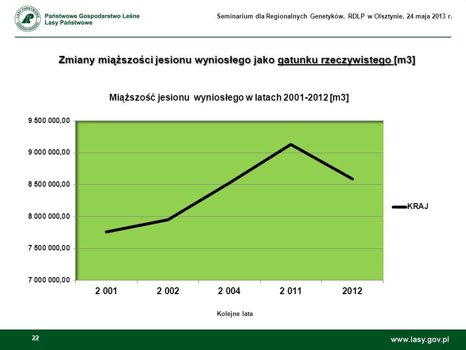 22 Zmiany miąższości jesionu wyniosłego jako gatunku rzeczywistego [m3] Kolejne lata Seminarium dla Regionalnych Genetyków, RDLP w Olsztynie, 24 maja