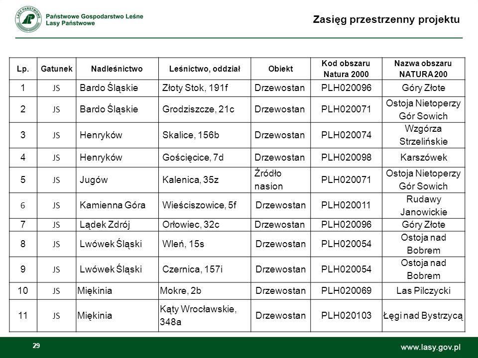 29 Zasięg przestrzenny projektu Lp.GatunekNadleśnictwoLeśnictwo, oddziałObiekt Kod obszaru Natura 2000 Nazwa obszaru NATURA 200 1 JS Bardo ŚląskieZłot