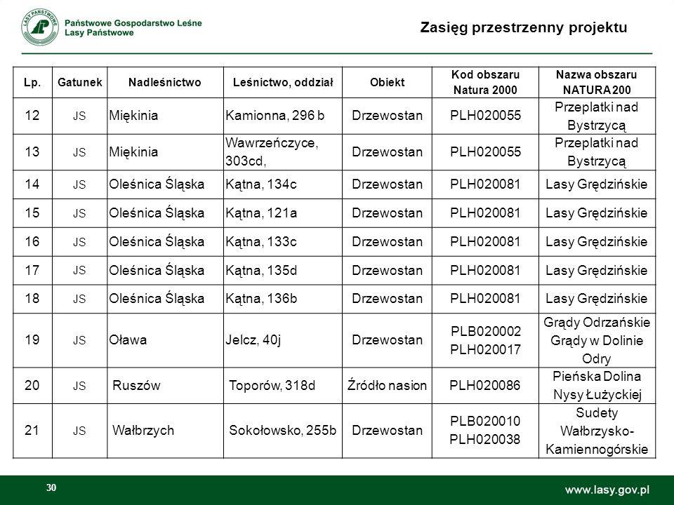 30 Zasięg przestrzenny projektu Lp.GatunekNadleśnictwoLeśnictwo, oddziałObiekt Kod obszaru Natura 2000 Nazwa obszaru NATURA 200 12 JS MiękiniaKamionna