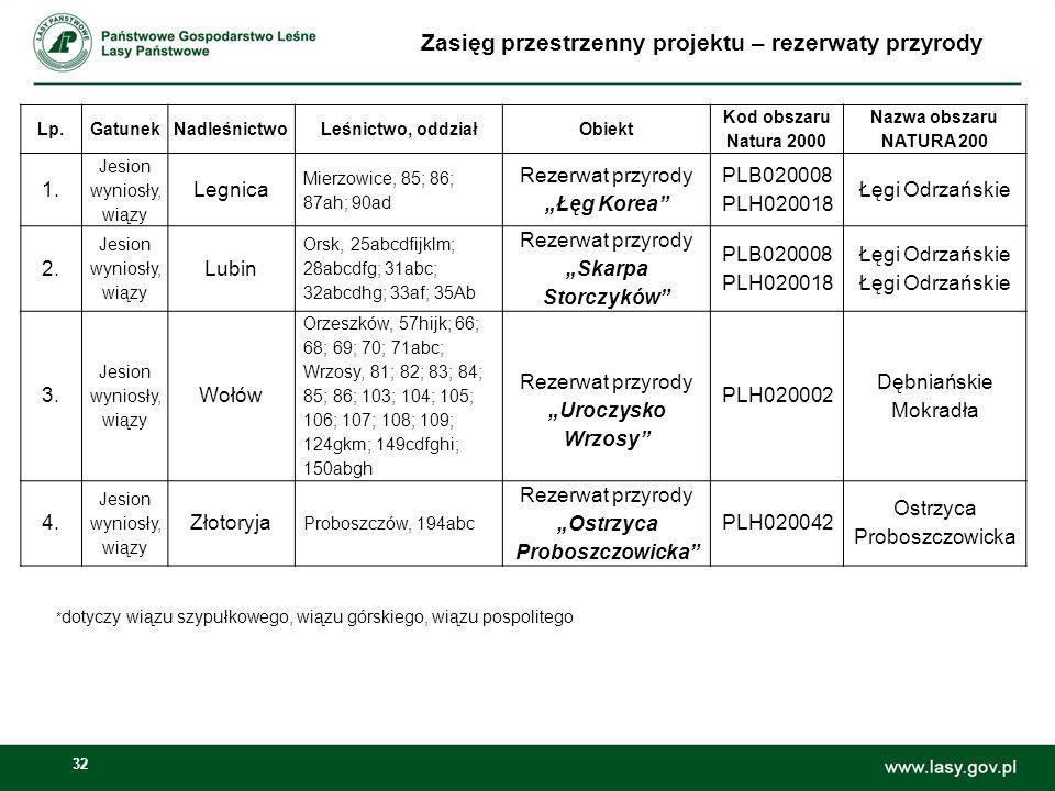 32 Zasięg przestrzenny projektu – rezerwaty przyrody Lp.GatunekNadleśnictwoLeśnictwo, oddziałObiekt Kod obszaru Natura 2000 Nazwa obszaru NATURA 200 1