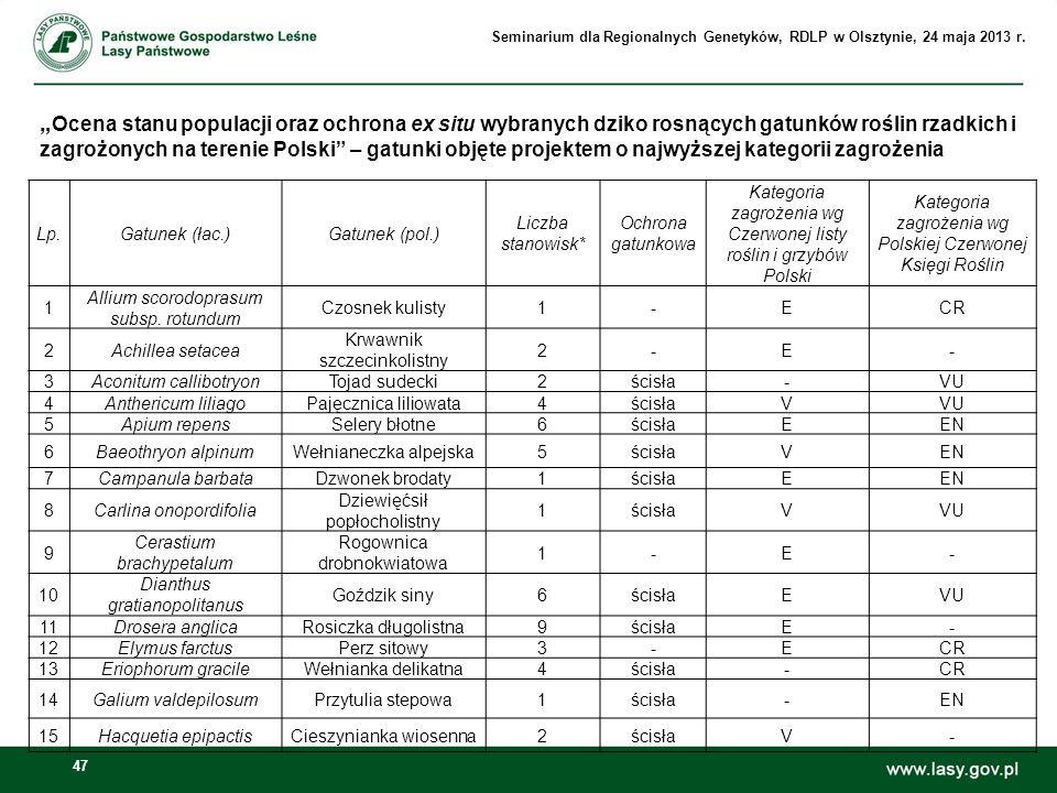 47 Ocena stanu populacji oraz ochrona ex situ wybranych dziko rosnących gatunków roślin rzadkich i zagrożonych na terenie Polski – gatunki objęte proj