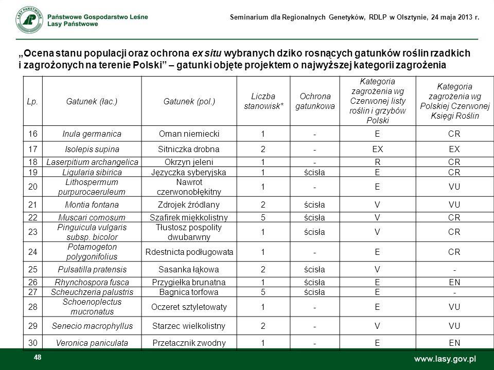 48 Ocena stanu populacji oraz ochrona ex situ wybranych dziko rosnących gatunków roślin rzadkich i zagrożonych na terenie Polski – gatunki objęte proj