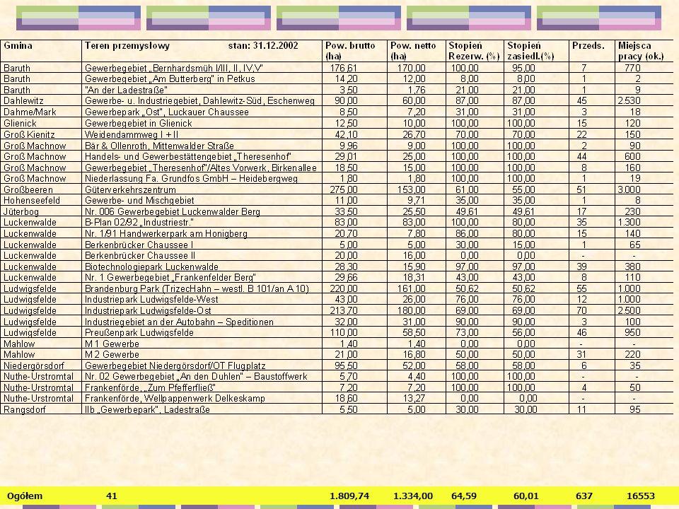 Rozwój terenów przemysłowych w powiecie Teltow-Fläming 1997 - 2002