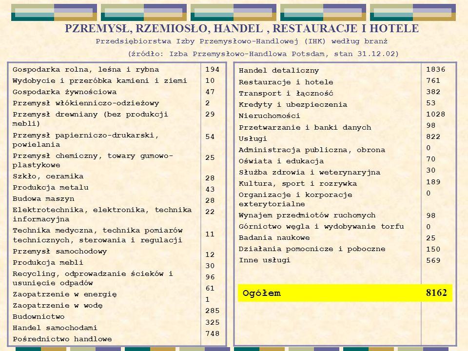 PZREMYSŁ, RZEMIOSŁO, HANDEL, RESTAURACJE I HOTELE Przedsiębiorstwa Izby Przemysłowo-Handlowej (IHK) według branż (źródło: Izba Przemysłowo-Handlowa Potsdam, stan 31.12.02) Gospodarka rolna, leśna i rybna Wydobycie i przeróbka kamieni i ziemi Gospodarka żywnościowa Przemysł włókienniczo-odzieżowy Przemysł drewniany (bez produkcji mebli) Przemysł papierniczo-drukarski, powielania Przemysł chemiczny, towary gumowo- plastykowe Szkło, ceramika Produkcja metalu Budowa maszyn Elektrotechnika, elektronika, technika informacyjna Technika medyczna, technika pomiarów technicznych, sterowania i regulacji Przemysł samochodowy Produkcja mebli Recycling, odprowadzanie ścieków i usunięcie odpadów Zaopatrzenie w energi ę Zaopatrzenie w wod ę Budownictwo Handel samochodami Pośrednictwo handlowe 194 10 47 2 29 54 25 28 43 28 22 11 12 30 96 61 1 285 325 748 Handel detaliczny Restauracje i hotele Transport i łączność Kredyty i ubezpieczenia Nieruchomości Przetwarzanie i banki danych Usługi Administracja publiczna, obrona Oświata i edukacja Służba zdrowia i weterynaryjna Kultura, sport i rozrywka Organizacje i korporacje exterytorialne Wynajem przedmiotów ruchomych Górnictwo węgla i wydobywanie torfu Badania naukowe Działania pomocnicze i poboczne Inne usługi 1836 761 382 53 1028 98 822 0 70 30 189 0 98 0 25 150 569 Ogółem 8162